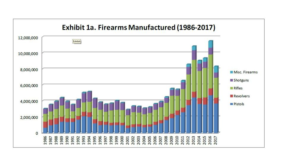 This chart shows the number of handguns, rifles and shotguns manufactured in the U.S. through...