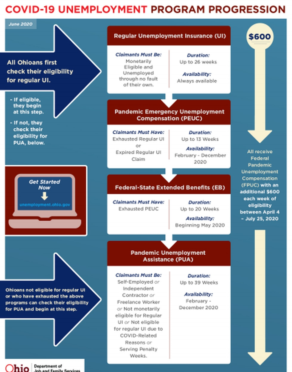 ODJFS created a flow chart of the different benefits someone may be eligible for through...