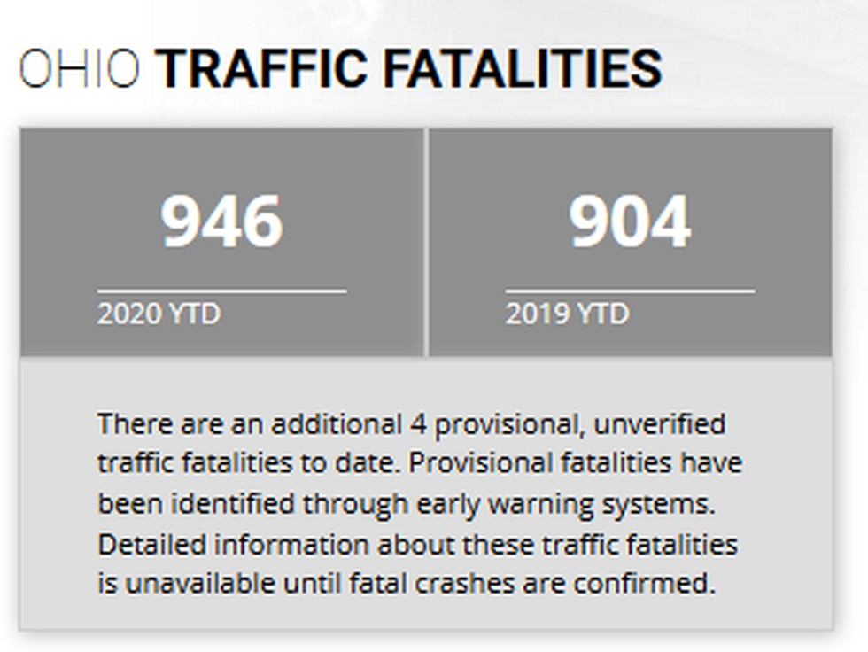 Latest statistics from the Ohio State Highway Patrol.