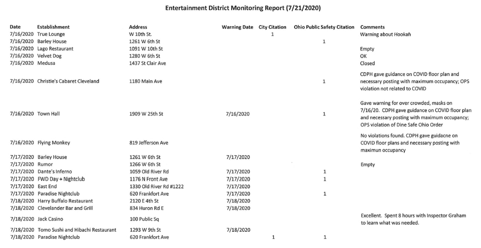 Cleveland health department receives 2,304 complaints on businesses violating COVID-19 orders...