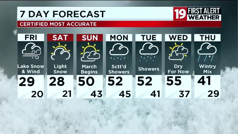 Northeast Ohio weather: Strong winds, cold temps on Thursday with lake effect snow for some