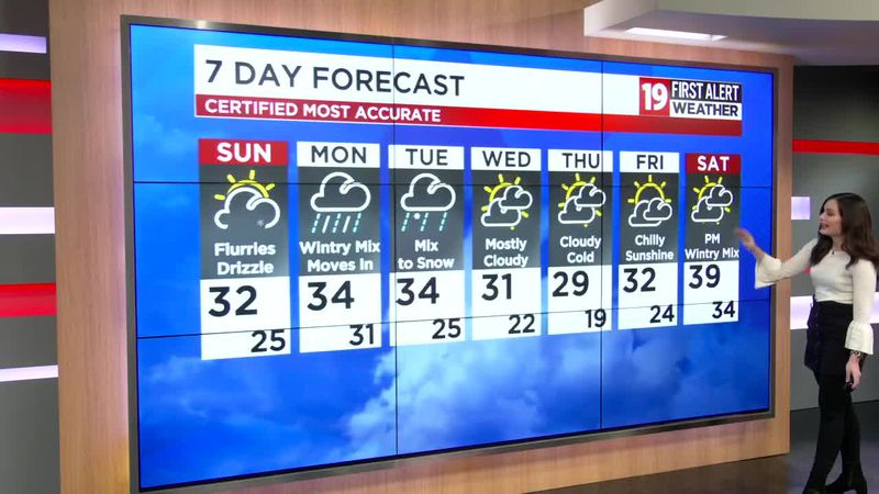 Northeast Ohio weather: Few snow showers Sunday, Disruptive Weather Monday