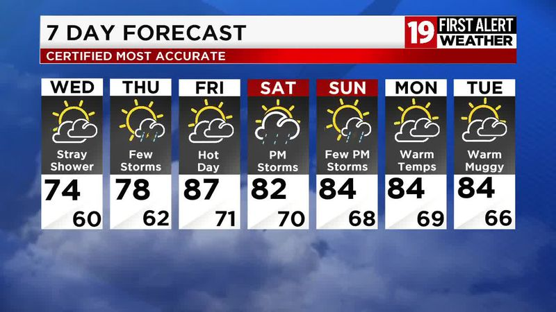 Northeast Ohio Weather: Cooler, drier air moves in tonight, sunshine returns tomorrow