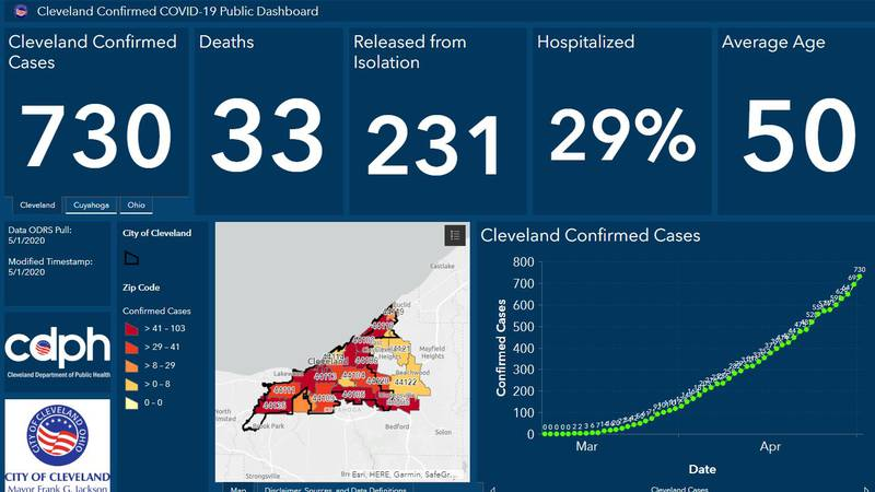 The City of Cleveland updated the cases of  coronavirus on May 2, 2020.
