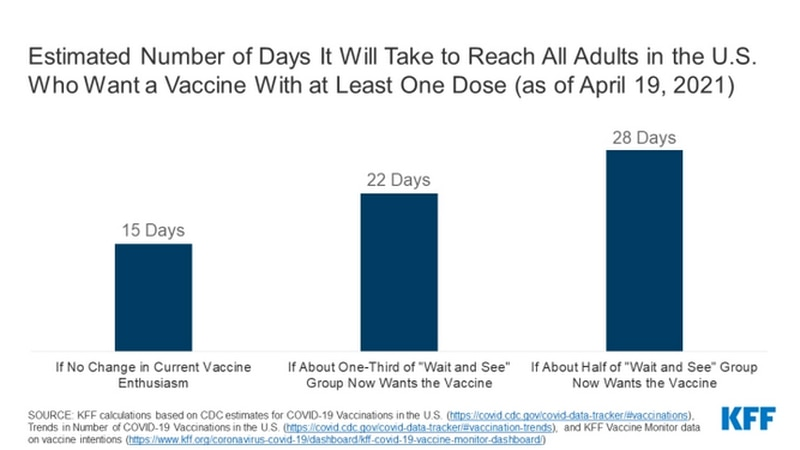 The Kaiser Family Foundation predicts demand for the vaccine could dip in the next two to four...