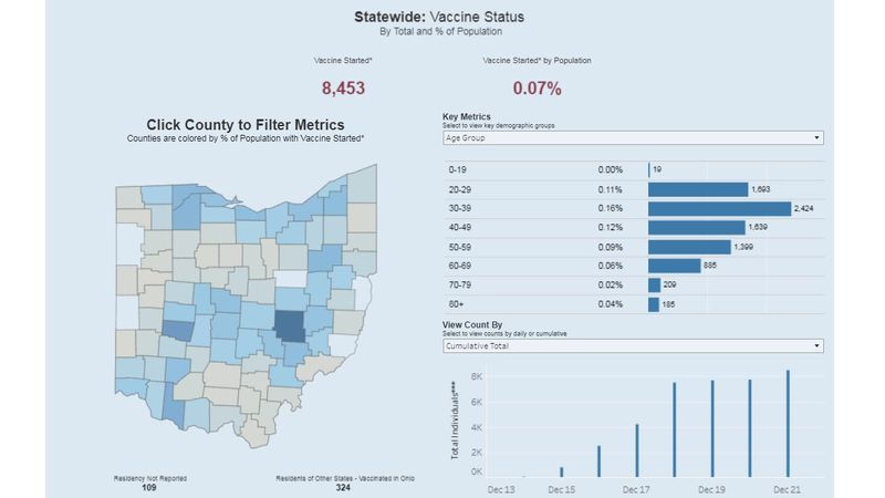 The Ohio Department of Health just launched a new dashboard to track how many people have been...