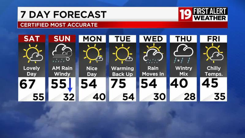 Northeast Ohio Weather: Severe winds end as temperatures drop through the day Friday