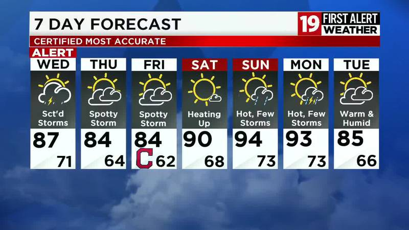19 First Alert Weather: Scattered storms on Wednesday, some strong to severe
